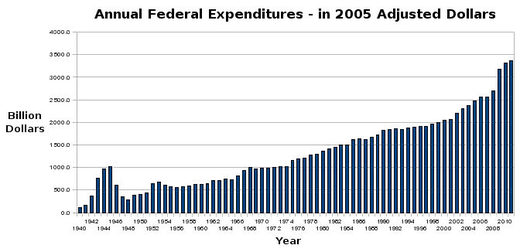 US federal budget (inflation adjusted)
