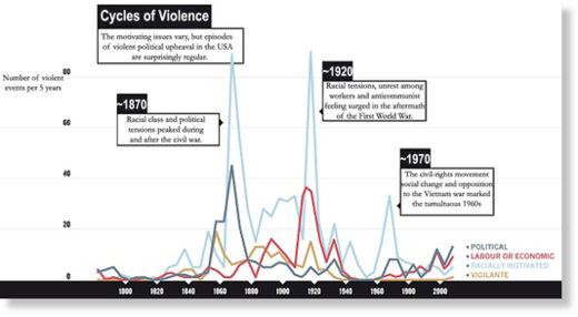 cycles of violence USA