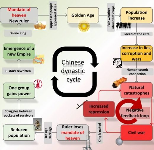 Chinese dynastic cycle