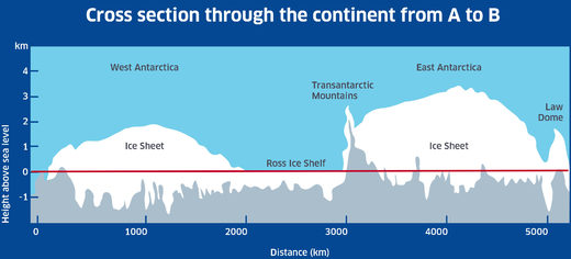 Antarctic cross section