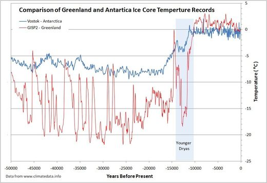 Artic VS Antarctica temperatures
