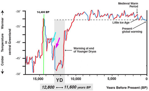 Greenland temperature 18000 BP - now