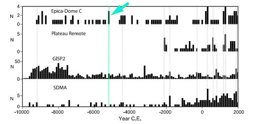 SO4 concentration in ice cores from -10,000 BC to now