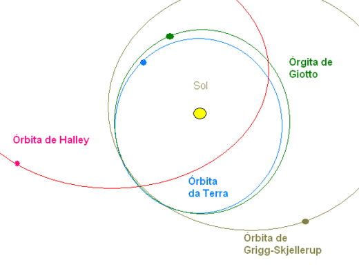 Orbits of Earth, Griig, Giotto and Halley
